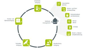 Gebäudemanagement Logo